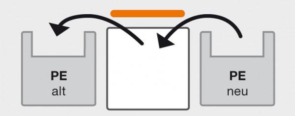 Rundum-Sorglos-Paket mit Tausch des Innentanks nach ADR