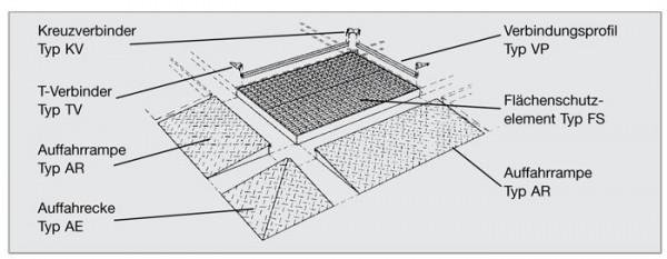 Schema der Einzel-Elemente Flächenschutzsytem